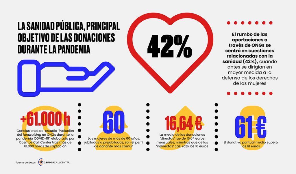 Infografía estudio Evolución del fundraising en ONGs durante la pandemia COVID-19